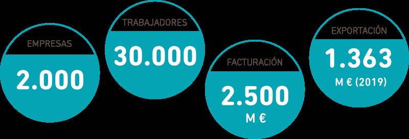 Cifras del textil portugués de cabecera