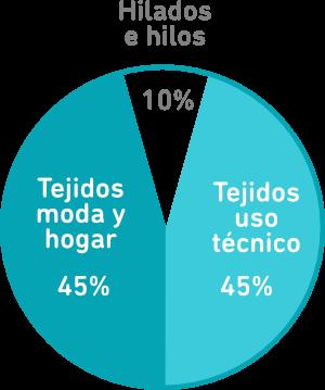Porcentaje de cada subsector